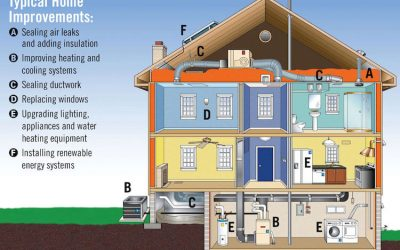What Makes an Energy Efficient Home?