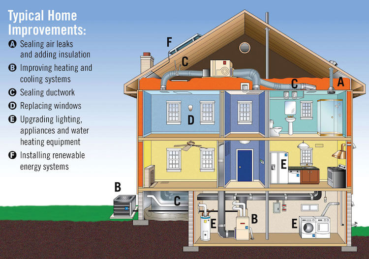 Features Of Energy Efficient Homes