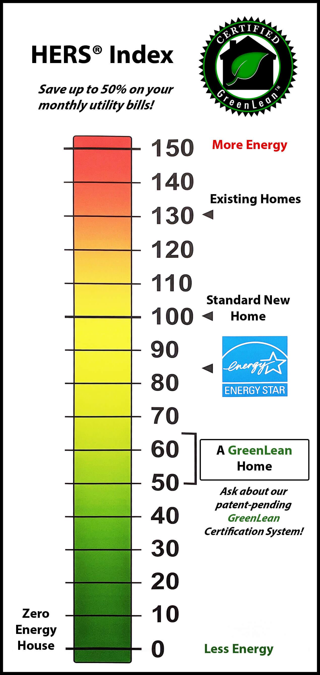 energy efficient home builder in utah